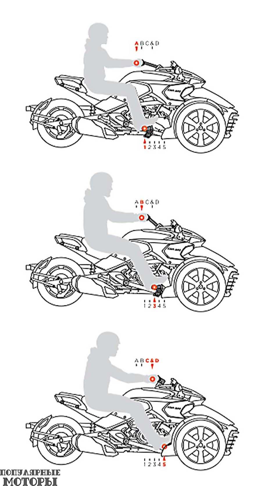 Этот рисунок прекрасно демонстрирует возможности настройки водительской посадки. Для подножек предусмотрено пять положений, и разница даже между соседними позициями довольно ощутима. Для руля тоже есть несколько положений с разной высотой и углом.